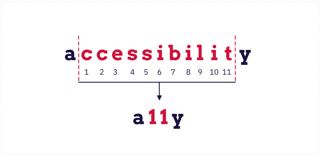A11Y means Accessibility with 11 letters between A and Y